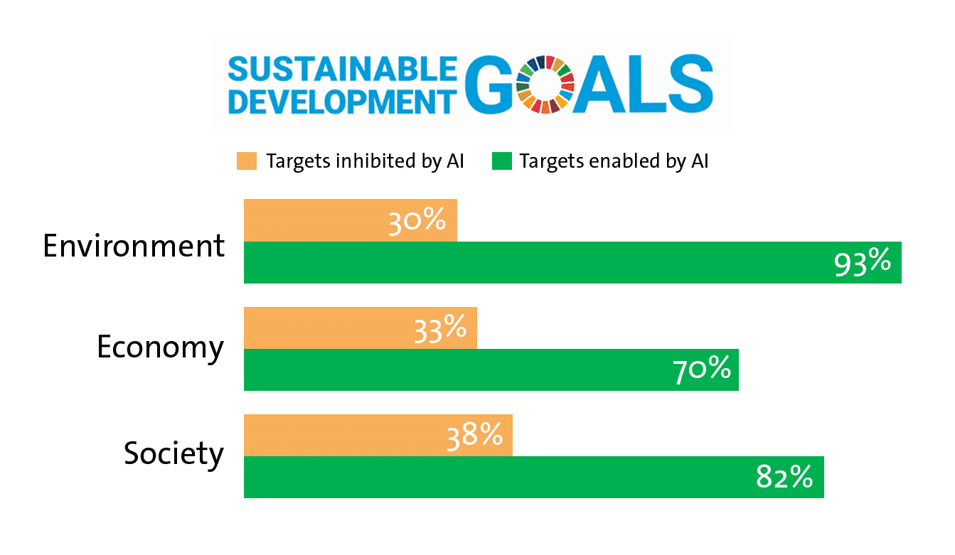 SDG - Impact of Artificial Intelligence