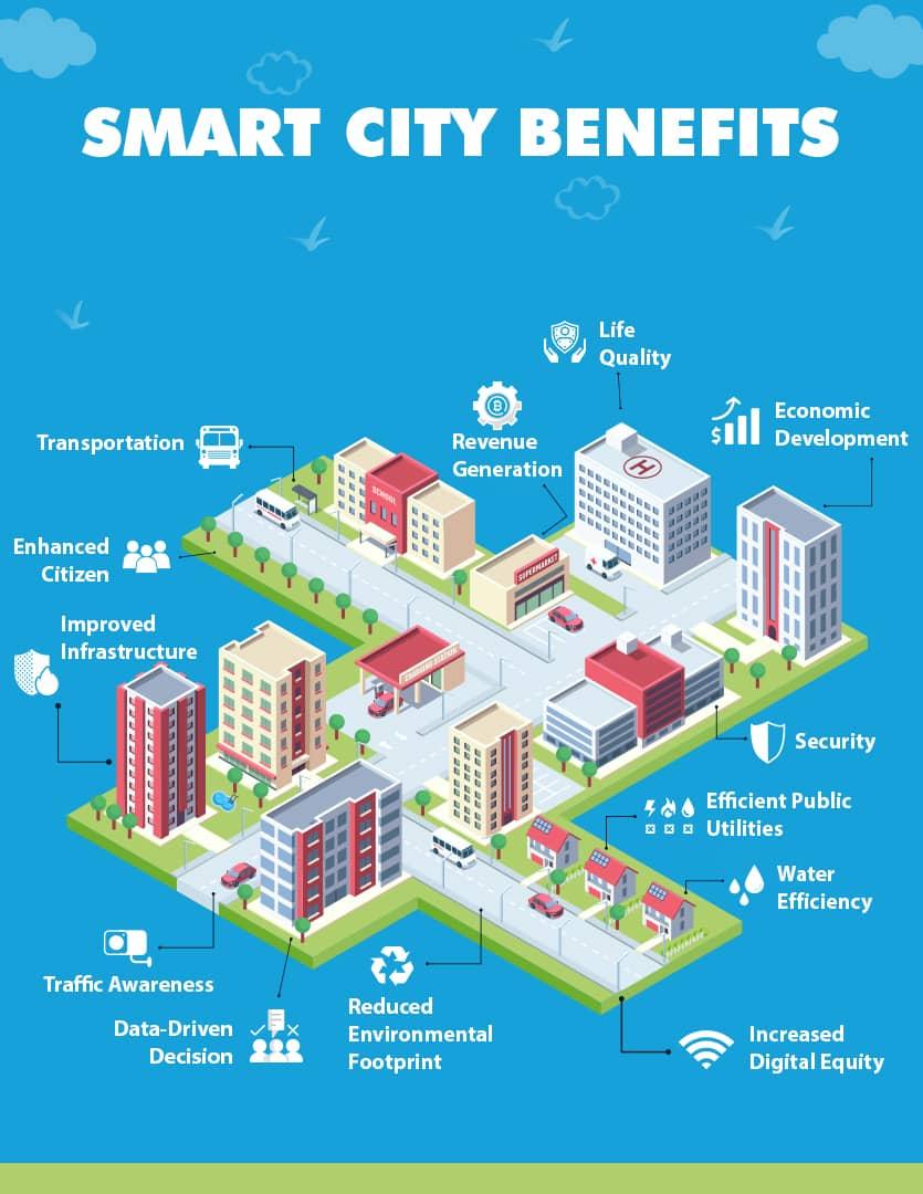 Smart City Benefits by IoTNow
